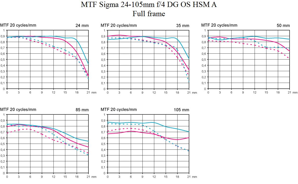 MTF Sigma 24-105 mm f/4 DG OS HSM Art test @ Full frame