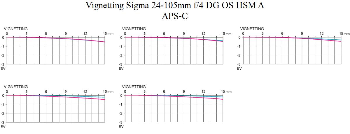Vignetting Sigma 24-105 mm f/4 DG OS HSM A test @ APS-C