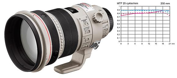 Canon EF 200 mm f/2 MTF b