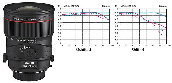 Canon TS-E 24 mm f/3,5 L II MTF