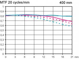 MTF Minolta AF APO 400mm f4,5 G Objektivtest.se