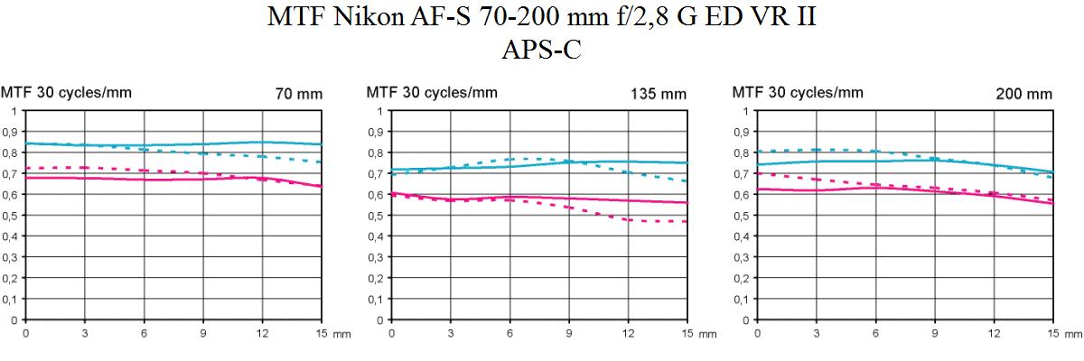 MTF Nikon AF-S 70-200 mm f/2,8 G ED VR II @ APS-C