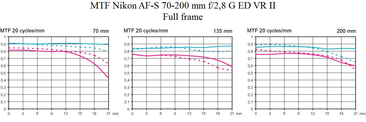 MTF Nikon AF-S 70-200 mm f/2,8 G ED VR II @ telezoom lens review full frame