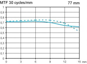 MTF Pentax SMC FA 77mm f/1,8 Limited @ APS-C f2,8