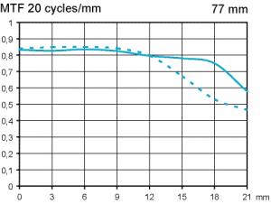 MTF Pentax SMC FA 77mm f1,8 Limited @ fullformat f2,8