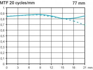 MTF Pentax SMC FA 77mm f1,8 Limited @ fullformat f4