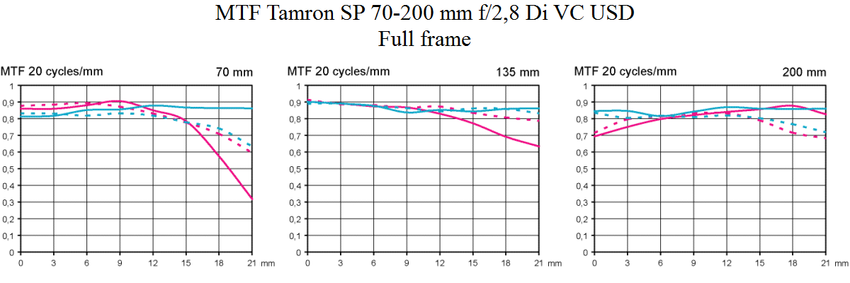 MTF Tamron SP 70-200 mm f/2,8 Di VC USD test @ fullformat