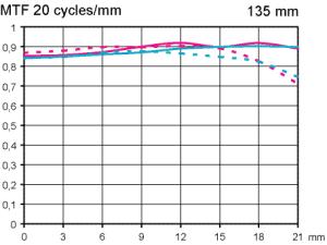 MTF Zeiss APO Sonnar T* 135 mm f/2,0 Test @ fullformat Objektivtest.se