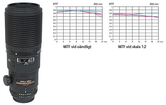 Nikkor Micro AF 200 mm f/4 D ED MTF