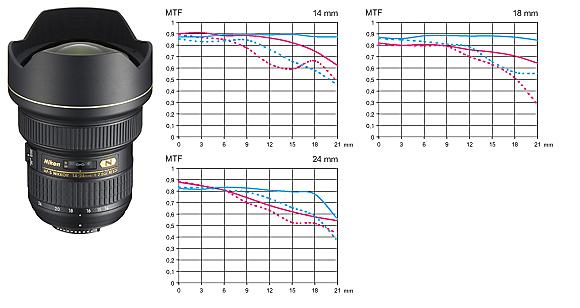 Nikkor AF-S 14-24 mm f/2,8 G ED MTF