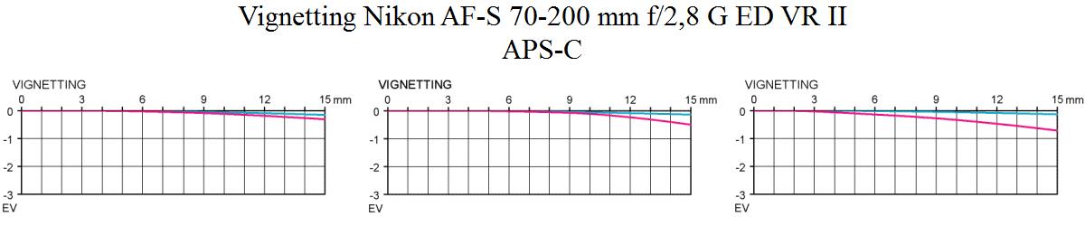 Vignetting Nikon AF-S 70-200 mm f/2,8 G ED VR II @ APS-C