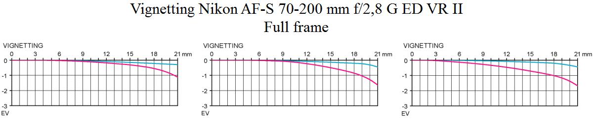 Vignetting Nikon AF-S 70-200 mm f/2,8 G ED VR II @ fullformat