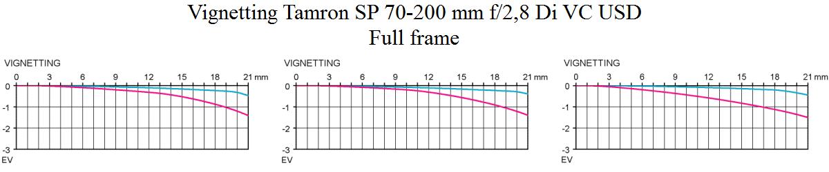 Vinjettering Tamron SP 70-200 mm f/2,8 Di VC USD test @ fullformat