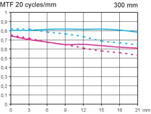 MTF Canon EF 300 mm f/4 L IS USM objektivtest @ fullformat