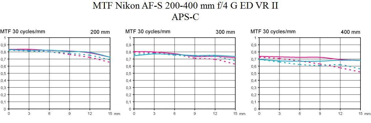 Nikon AF-S 200-400mm f4 G ED VR II tele photo lens review MTF @ APS-C