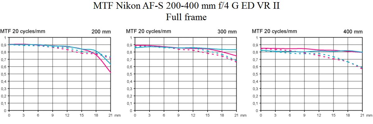 MTF Nikon AF-S 200-400mm f/4 G ED VR II lens review full frame