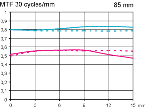 MTF Nikon AF-S 85 mm f1,4 G test @ APS-C f1,4 och f8 Objektivtest.se