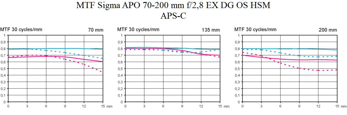 MTF Sigma APO 70-200 mm f/2,8 EX DG OS HSM test @ APS-C