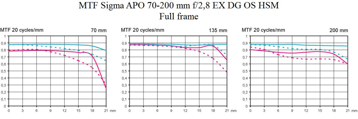 MTF Sigma APO 70-200 mm f/2,8 EX DG OS HSM test @ fullformat