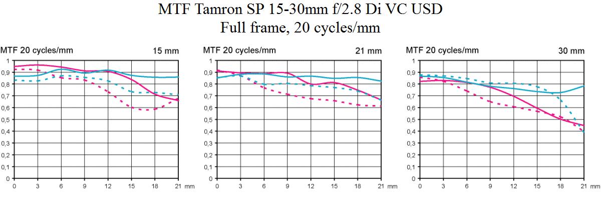 MTF-Tamron-SP-15-30-mm-F28-Di-VC-USD-test-vidvinkelzoom-objektiv-fynd-fullformat