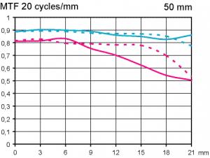 MTF-Test-Sigma-50-mm-F14-DG-HSM-Art-test-objektiv-fynd-fullformat
