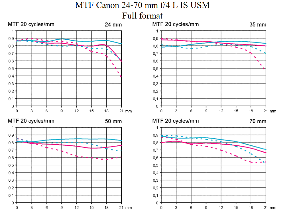 MTF-test-Canon-24-70-mm-F4-L-IS-USM-test-objektiv-fynd-fullformat