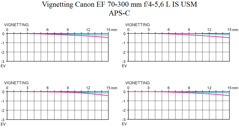 Vignetting Canon EF 70-300mm f/4-5.6 L IS USM telephoto zoom lens review APS-C Objektivtest.se