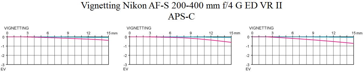 Vignetting Nikon AF-S 200-400 mm f/4 G ED VR II test @ APS-C
