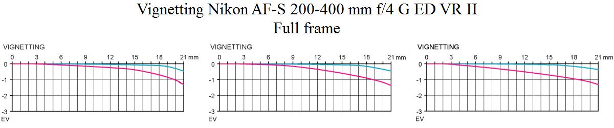 Vinjettering Nikon AF-S 200-400mm f4 G ED VR II test @ fullformat