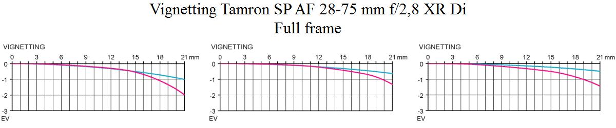 Vinjettering Tamron SP AF 28-75mm f2.8 XR Di test @ fullformat Objektivtest.se