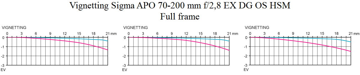 Vinjetering Sigma APO 70-200mm f/2.8 EX DG OS HSM test @ full frame