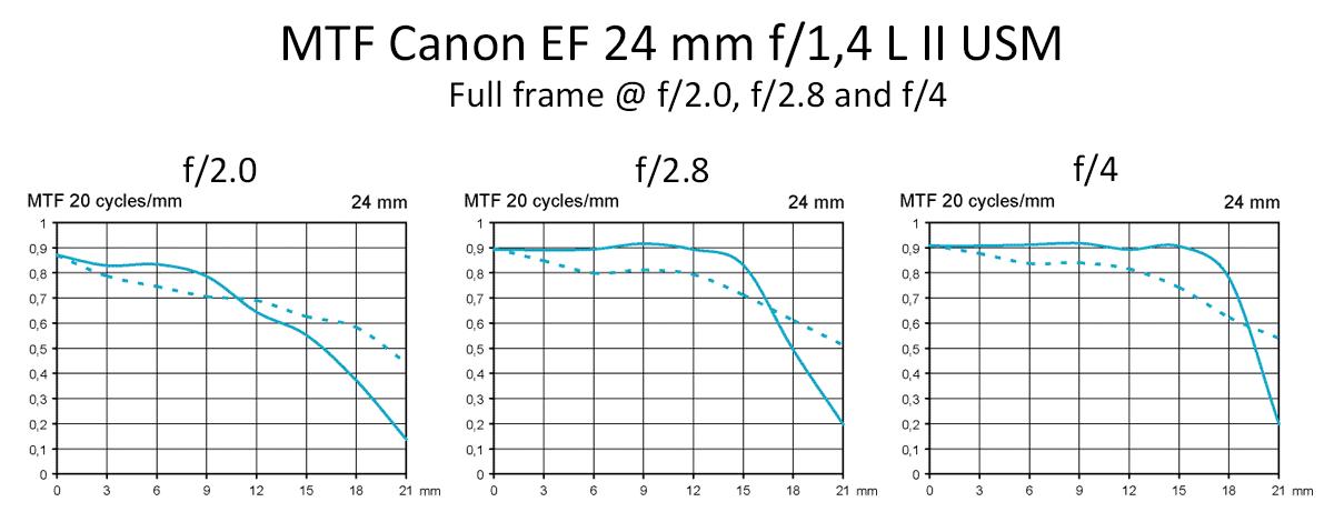 MTF Canon 24mm/1.4 L II USM test @ fullframe f2, f2,8, f4