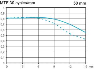 test Canon EF 50/1,8 STM med APS-C bländare 2,8