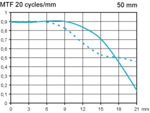 test Canon EF 50 mm f/1,8 STM @ fullformat bländare 2,8