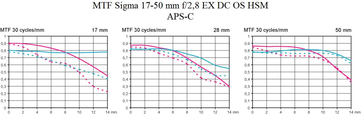 MTF Sigma 17-50 mm f/2,8 EX DC OS HSM test @ APS-C