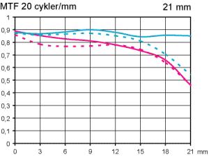 MTF Zeiss Distagon T* 21 mm f/2,8 test @ fullformat