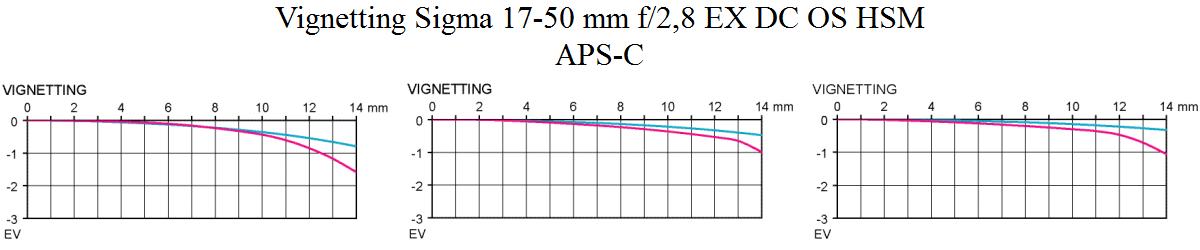 Vinjettering Sigma 17-50 mm f/2,8 EX DC OS HSM test @ APS-C