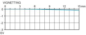 Vinjettering Sigma 85 mm f/1,4 EX DG HSM test @ APS-C f2,8