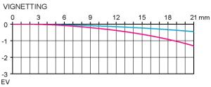 Vinjettering Sigma 85 mm f/1,4 EX DG HSM test @ fullformat
