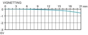 Vinjettering Sigma 85 mm f/1,4 EX DG HSM test @ fullformat f2,8