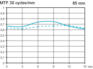 MTF Canon EF 85 mm f/1,2 L II USM test @ APS-C f/2,0