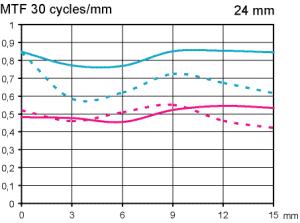 MTF Nikkor AF-S 24 mm f/1,4 G ED test @ APS-C