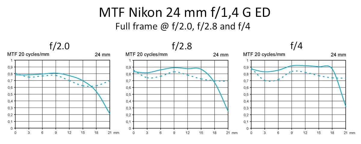 MTF Nikon Nikkor 24 mm f/1,4 G ED test skärpa fullformat bedbländning