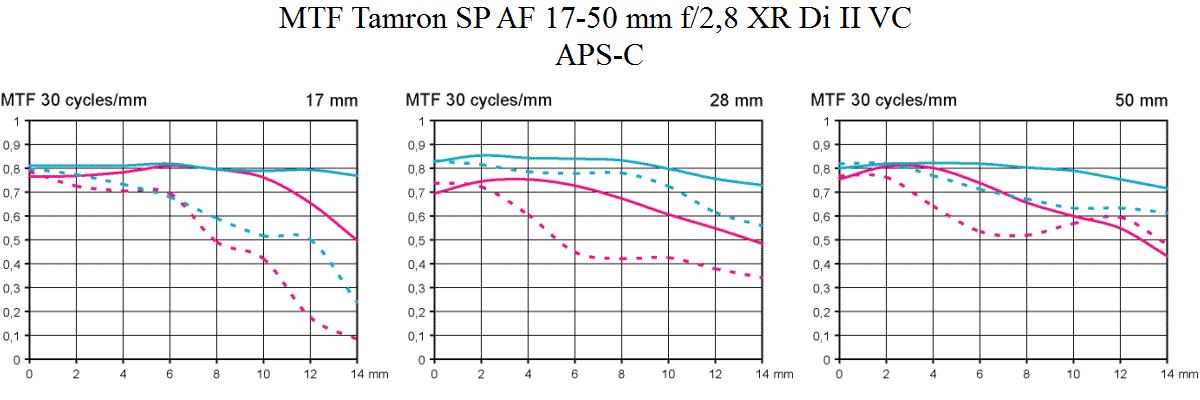 MTF Test Tamron SP AF 17-50mm f/2.8 XR Di II VC review