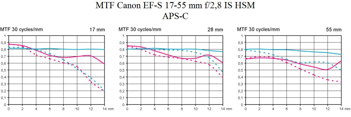 MTF för Canon EF-S 17-55 mm f/2,8 IS USM test med APS-C vid bländare 2,8 och bländare 8
