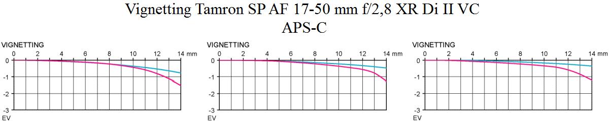 Vinjettering Tamron 17-50/2.8 XR Di II VC ljusstark normalzoom