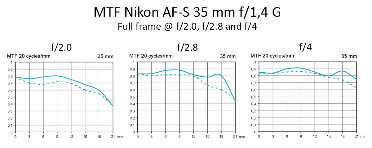 MTF Nikon AF-S 35 mm f/1,4 G test @ fullformat f2, f2,8, f4
