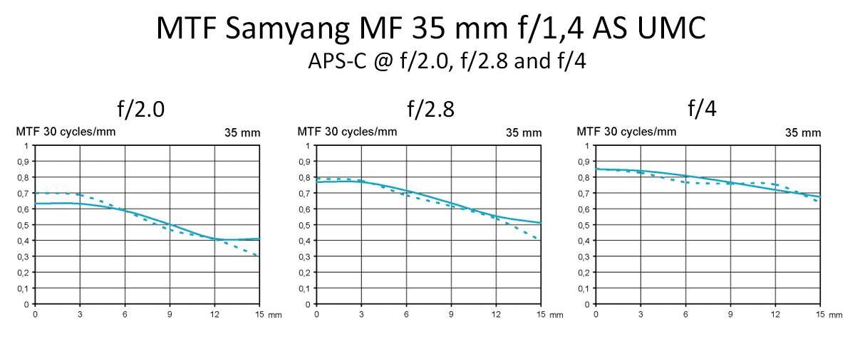 MTF Samyang MF 35 mm f/1,4 AS UMC test @ APS-C f2, f2,8, f4
