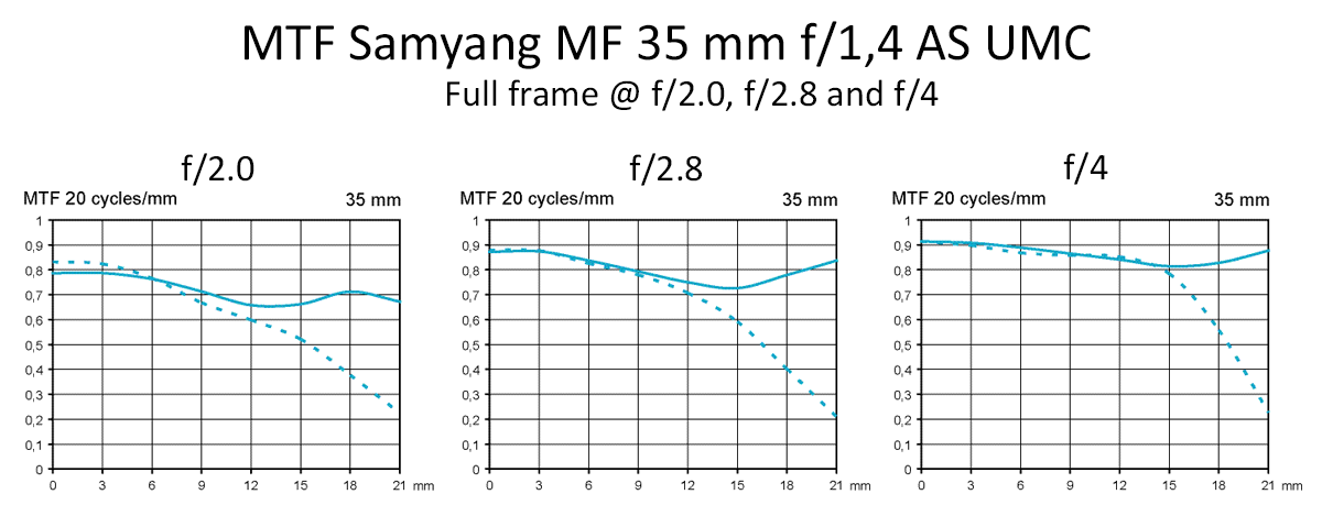 MTF Samyang MF 35 mm f/1,4 AS UMC test @ fullframe f2, f2,8, f4