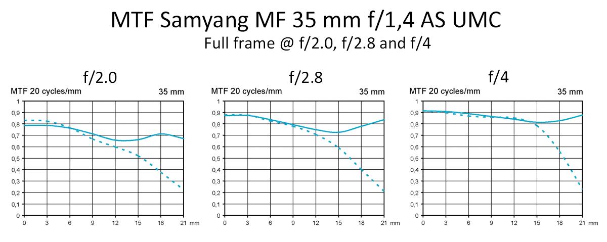 MTF Samyang MF 35 mm f/1,4 AS UMC test @ fullframe f2, f2,8, f4